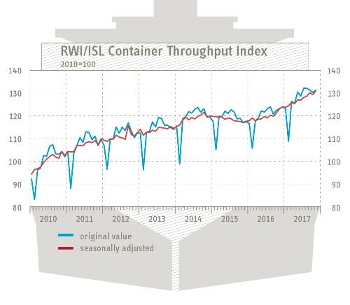RWI and ISL mark increasing world trade
