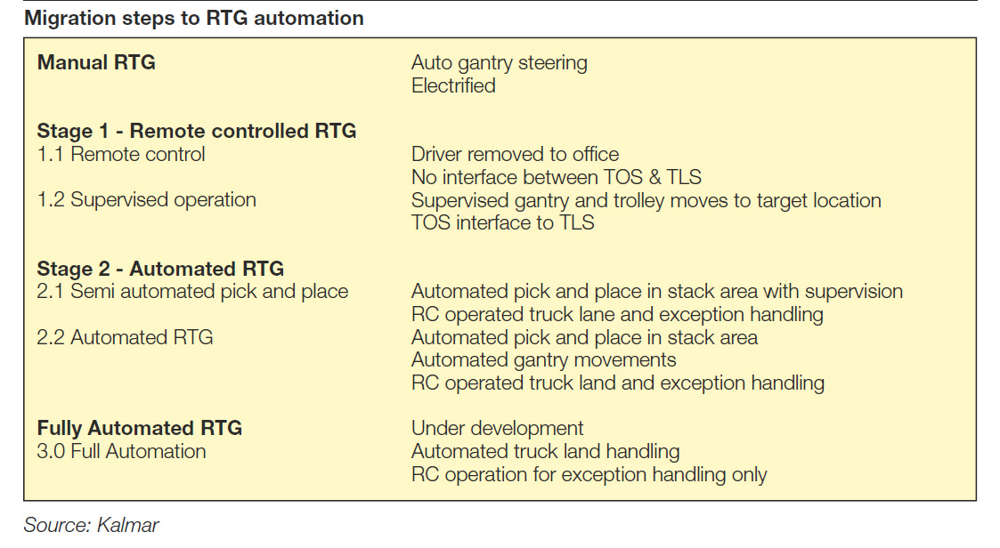 WorldCargo News - In-Depth - Setting out on the RTG automation road