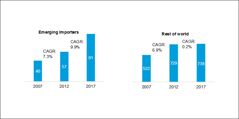 Coal imports in Mt (source: Drewry)