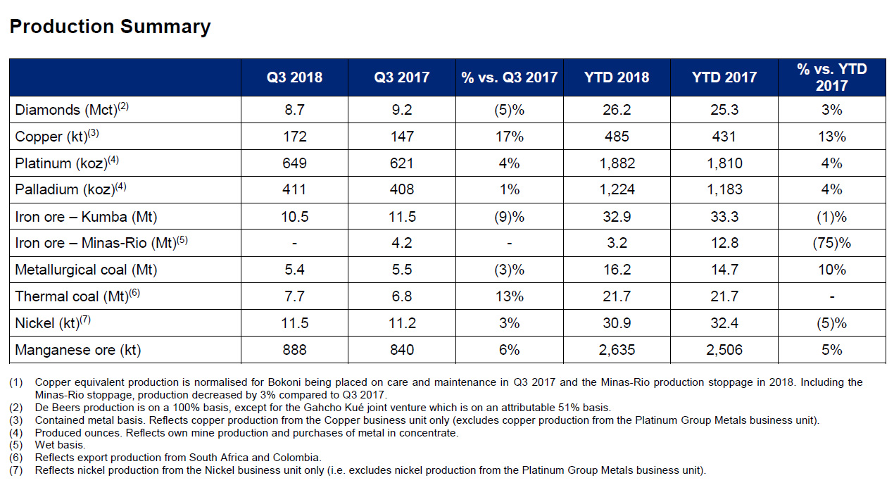 Anglo American production for the third quarter of 2018
