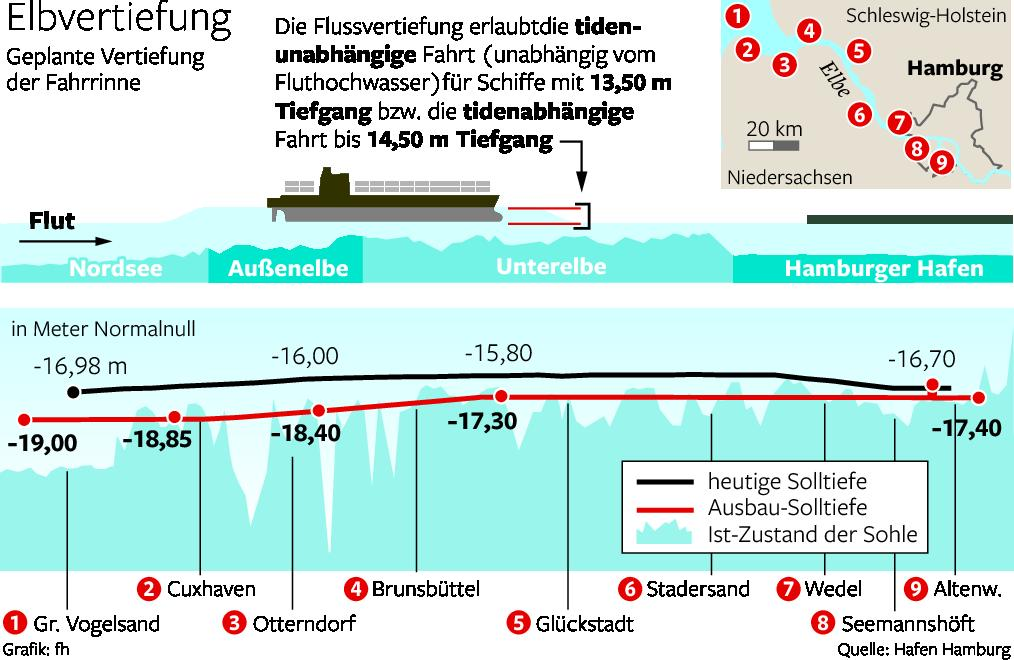 The Lower Elbe dredging schematic, from Hamburg to the sea