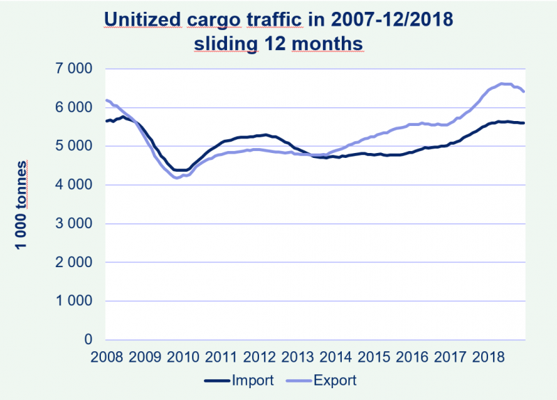Helsinki's imports and exports are in good balance