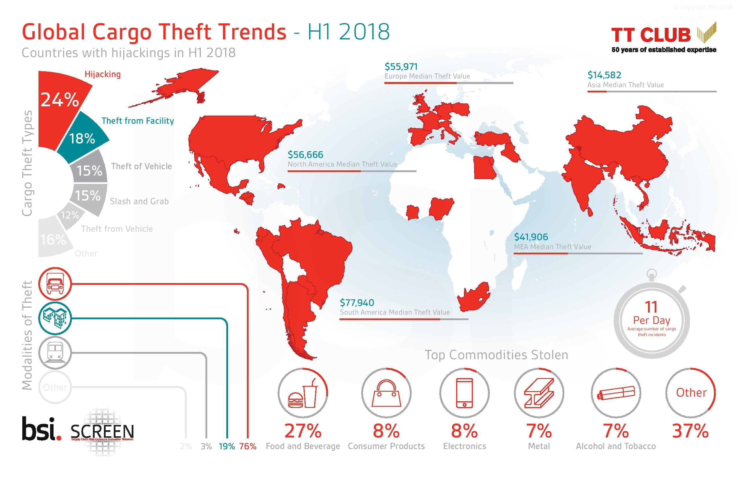 Road transport is the most targeted mode of crime, accounting for over 75% of cargo theft worldwide