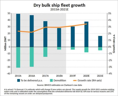 Uncertainty mounts for dry bulk shipping