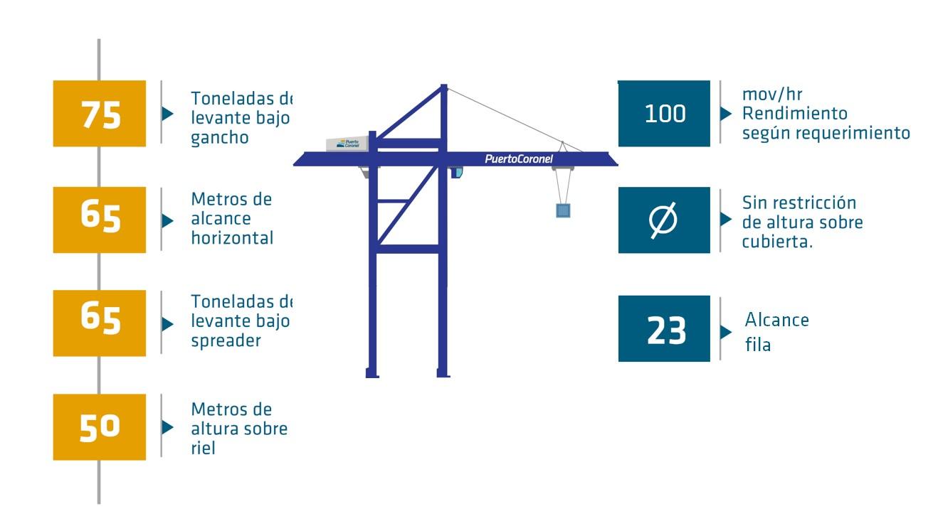 23-across (65m), 50m lift height, 65t under spreader (twin 20), 75t under hook