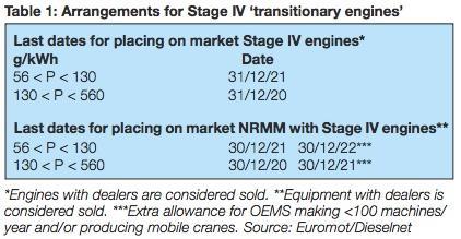 EU Stage V transition scheme. (WorldCargo News, December 2018)