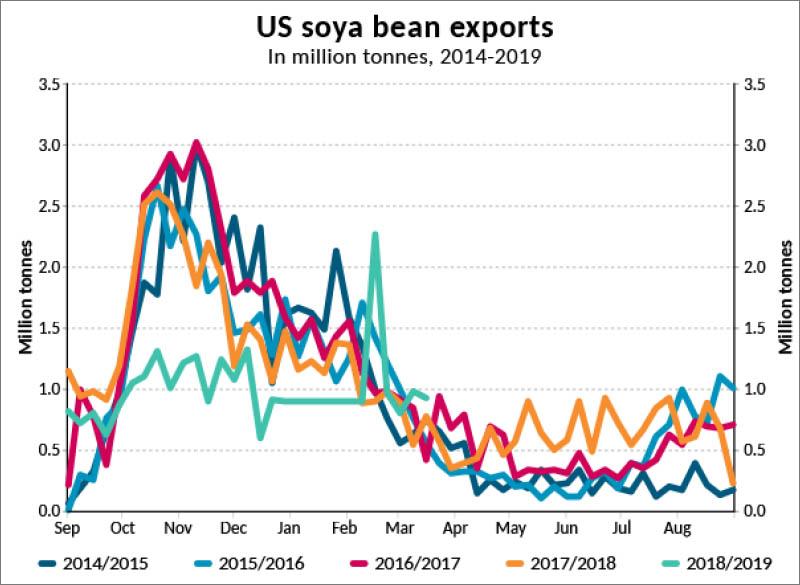 (Source: Bimco, USDA)