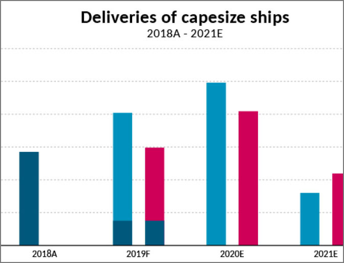 Deliveries of Capesize dry bulk ships threaten market balance