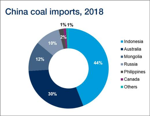 Chinese coal restrictions land a punch on Panamaxes