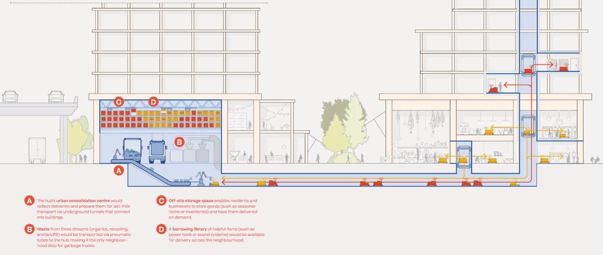 The Smart Logistics concept