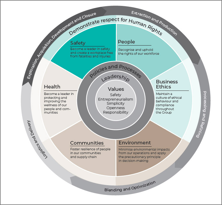 Glencore's integrated approach to human rights (image: Glencore)