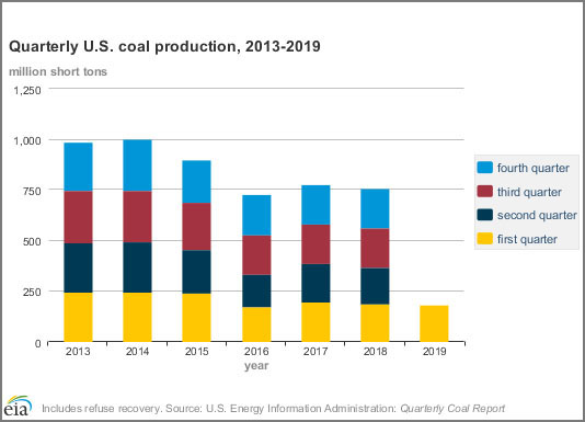 US coal production continues decline in Q1 2019