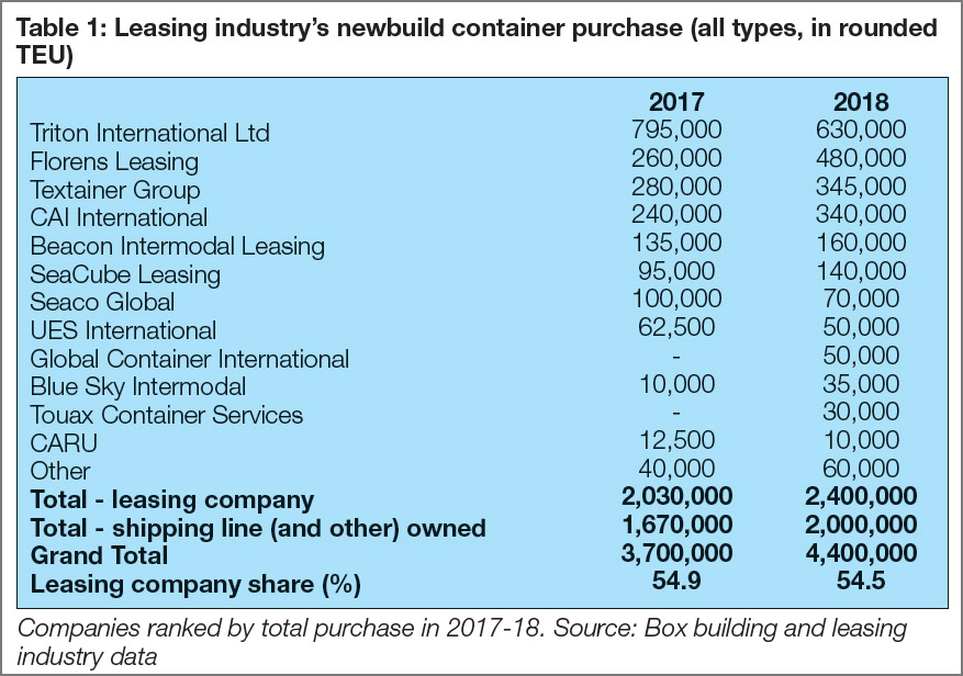 Table 1: Leasing industry's newbuild container purchase (all types in rounded TEU)