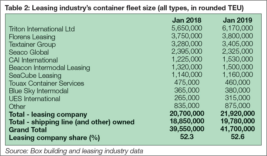 Table 2: Leasing industry's container fleet size (all types, in rounded TEU)