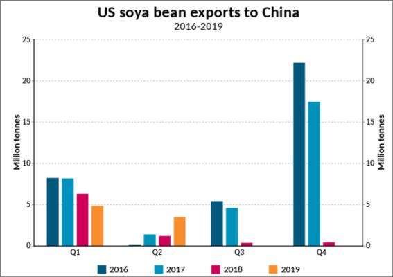 US soya bean exports, up or down?