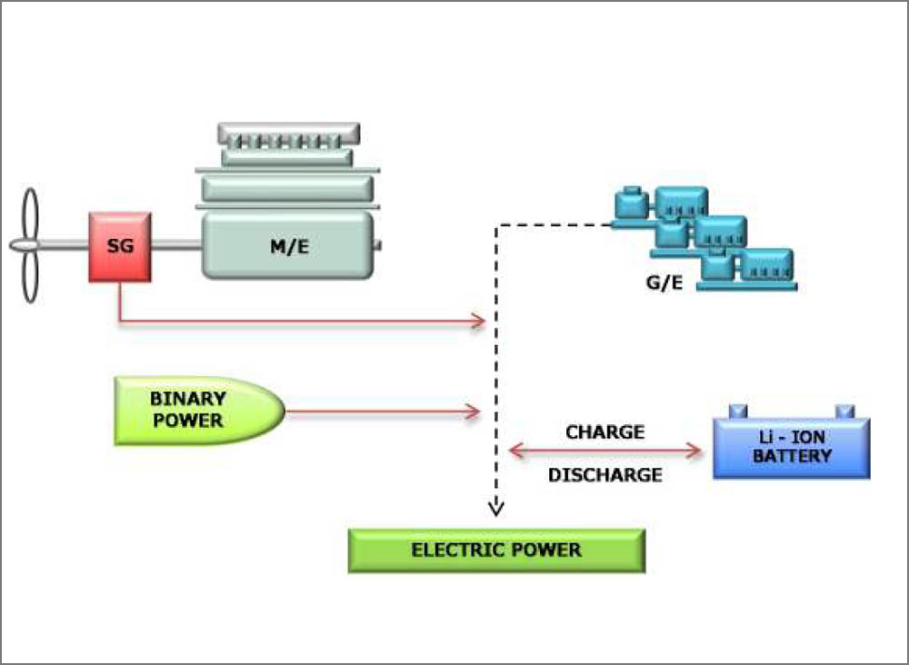 The onboad power generation system