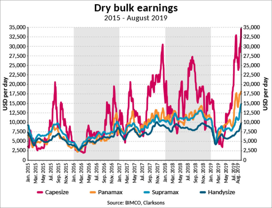 Rates up but challenges remain for dry bulk shipping