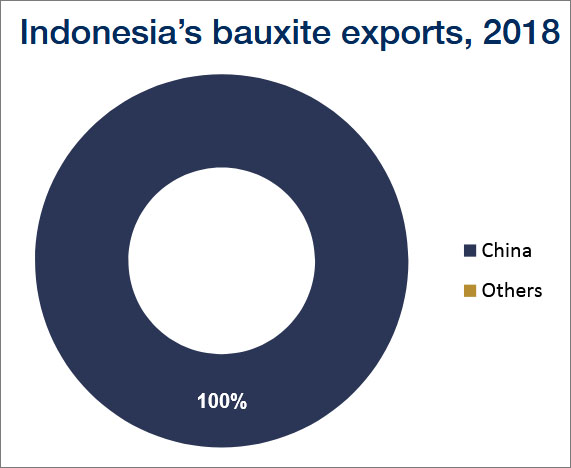 (Source: Drewry Maritime Research)