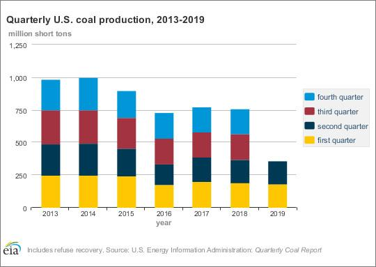US coal production stable but consumption falls