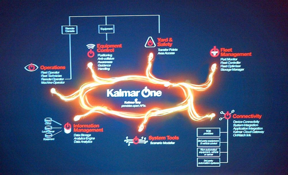 Screen of Kalmar One graphic with visualisation links to open APIs