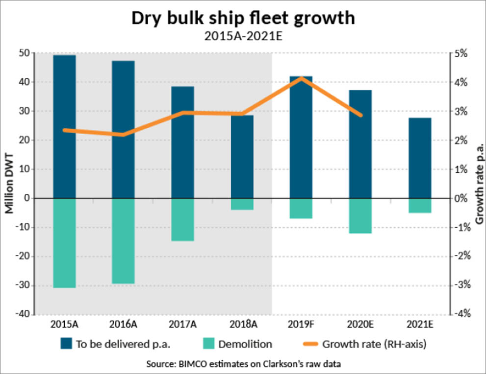 Panamaxes prove popular as fleet growth edges up