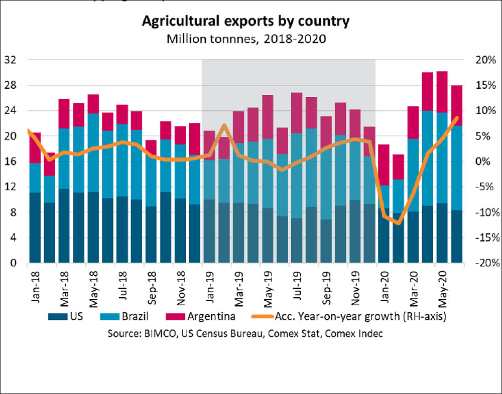 Stunning comeback for agricultural exports