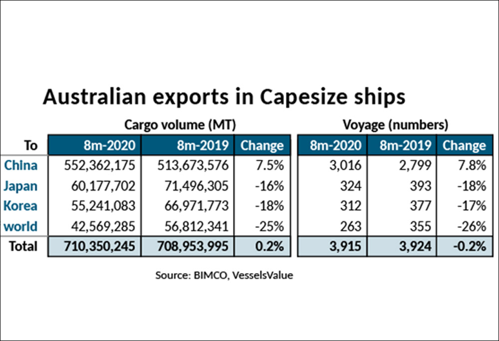 80% of Capesize bulkers from OZ go to China