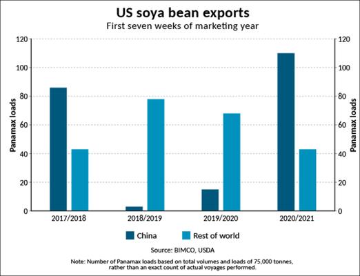 Bumper start to US soya export season