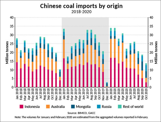 Eyes on Oz coal but Indonesia-China falls most