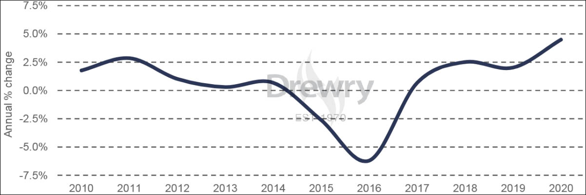 Drewry ship operating cost index - annual % change (source: Drewry's Ship Operating Costs Annual Review and Forecast 2020/21)