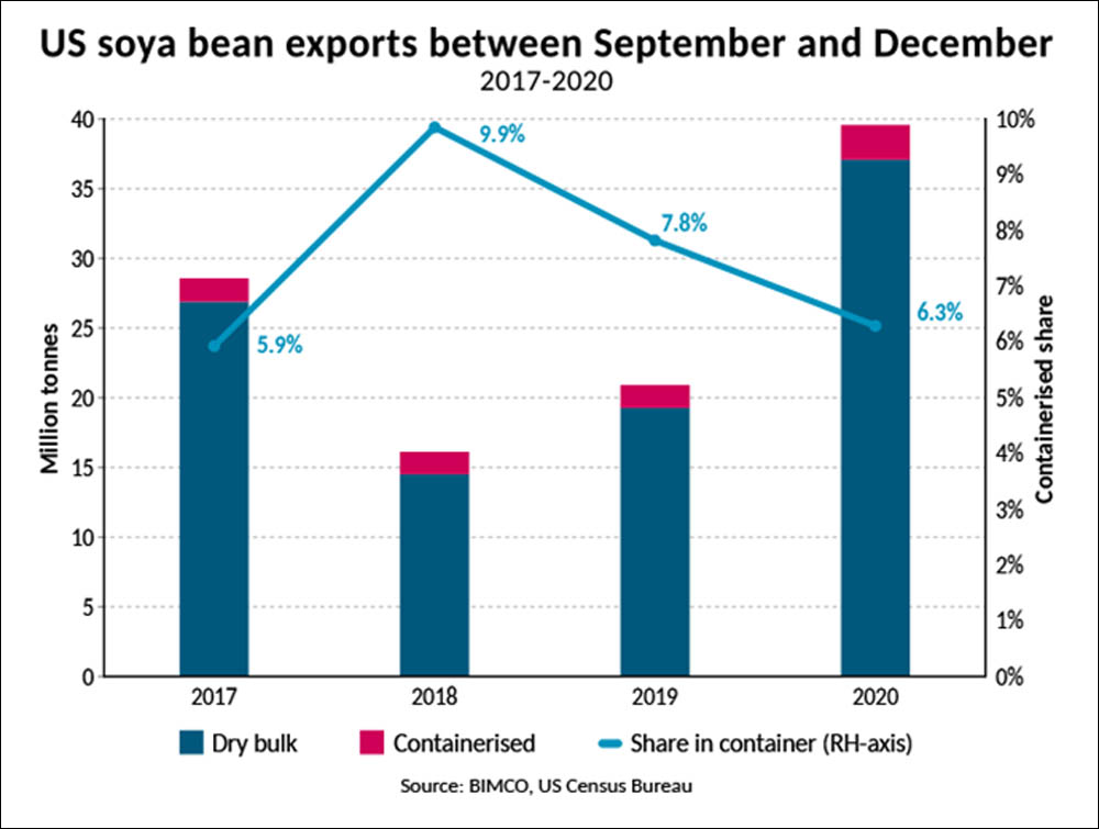 Record high US containerised soya bean exports