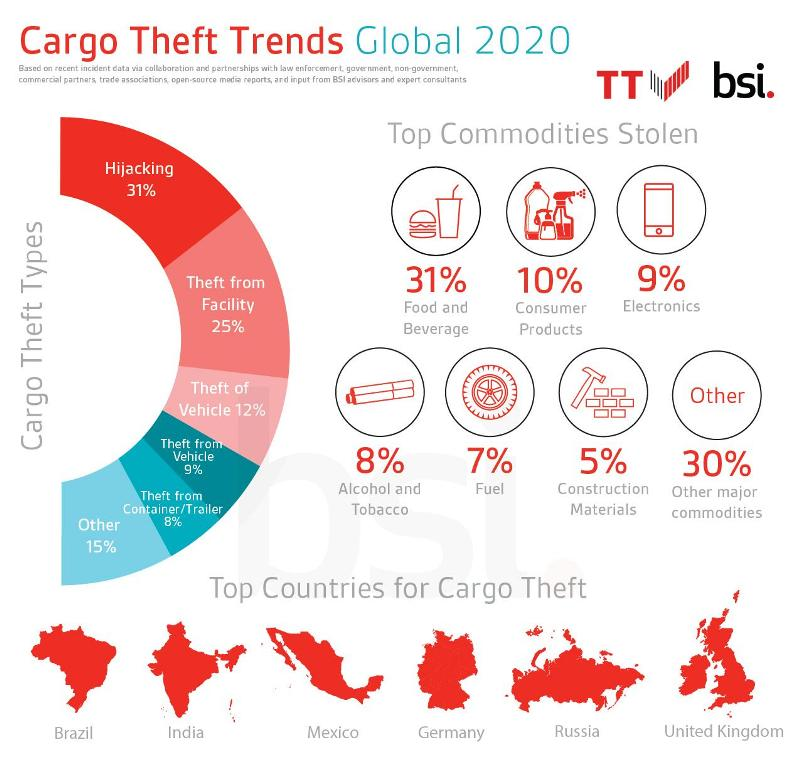 Latest TT Club/BSI theft report shows a new trend