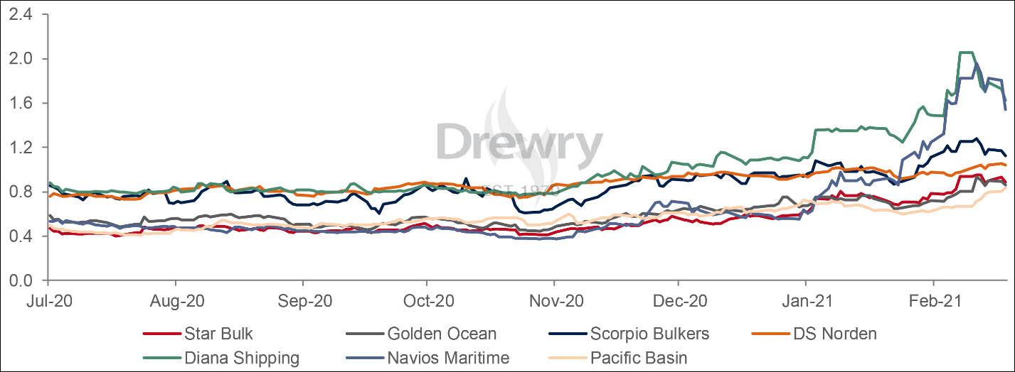 Development of share price to NAV (Source: Drery, Yahoo Finance, DMR, DMFR)
