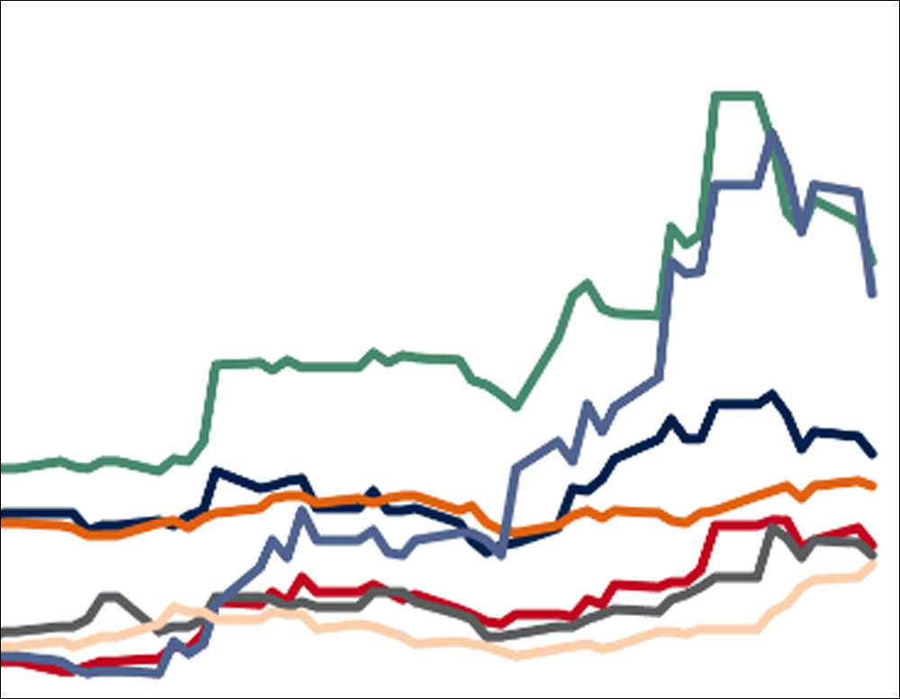 Upswing or 'super cycle' for dry bulk equities?