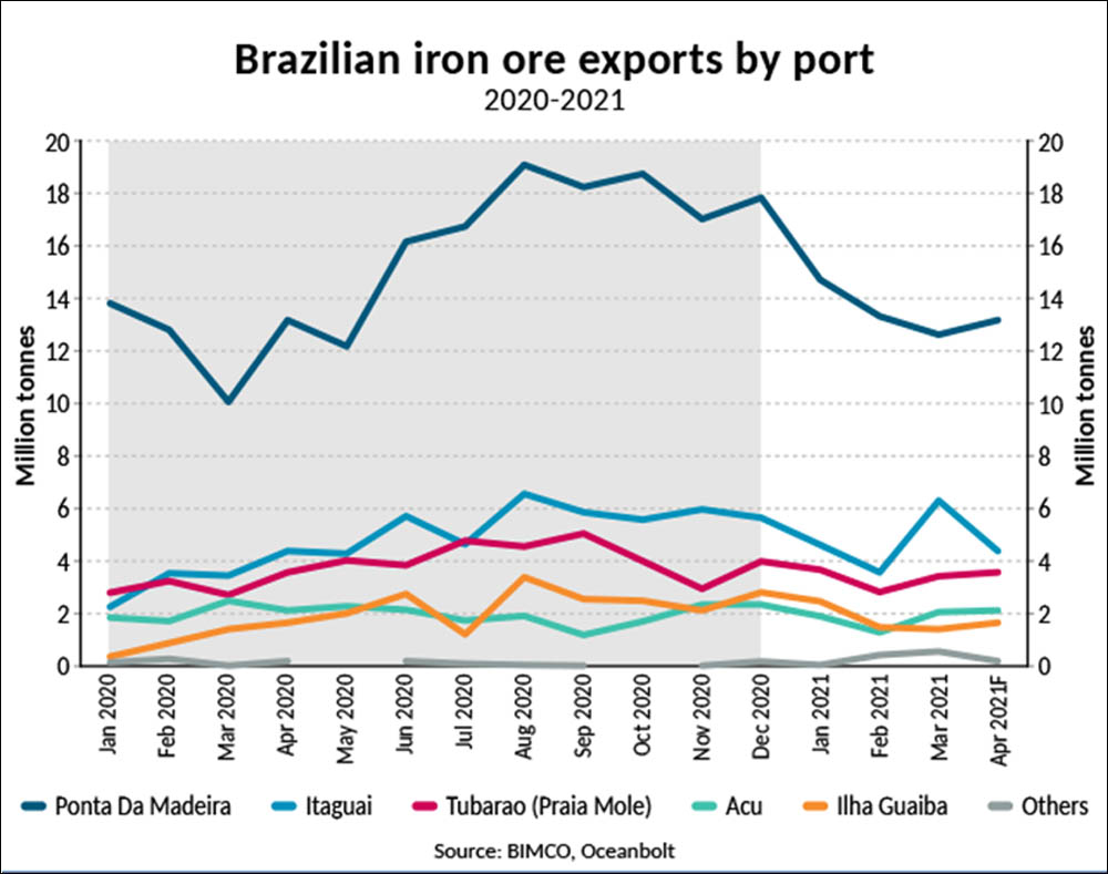 Assessing disruption in Brazil's iron ore exports