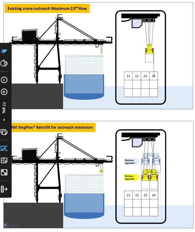 How the SingFlex system can give a crane another row of outreach.