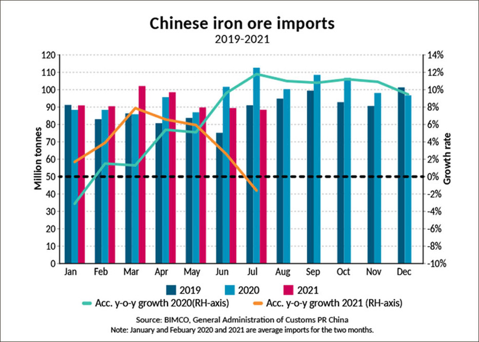 Chinese iron ore imports fall to 14-month low