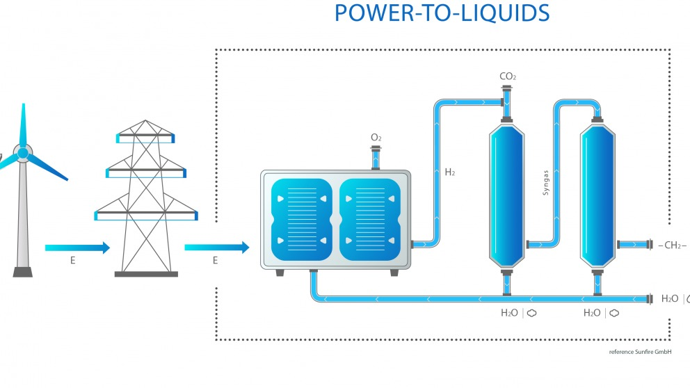 Berlin pushing for Power-to-Liquid transport fuel